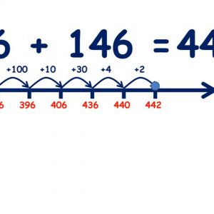 Add a three-digit number on a number line, hundreds then tens then units