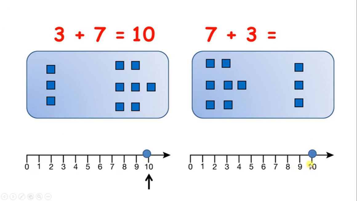 Add by counting on a number line