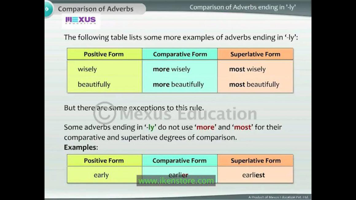 Comparison of Adverbs