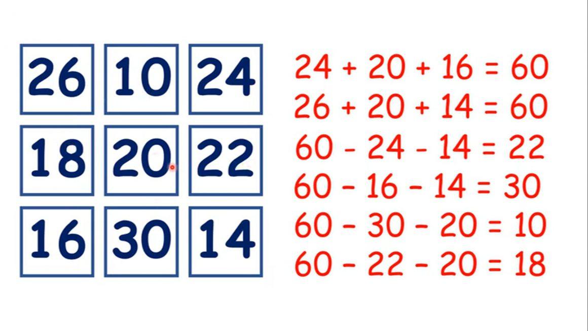 Complete magic squares
