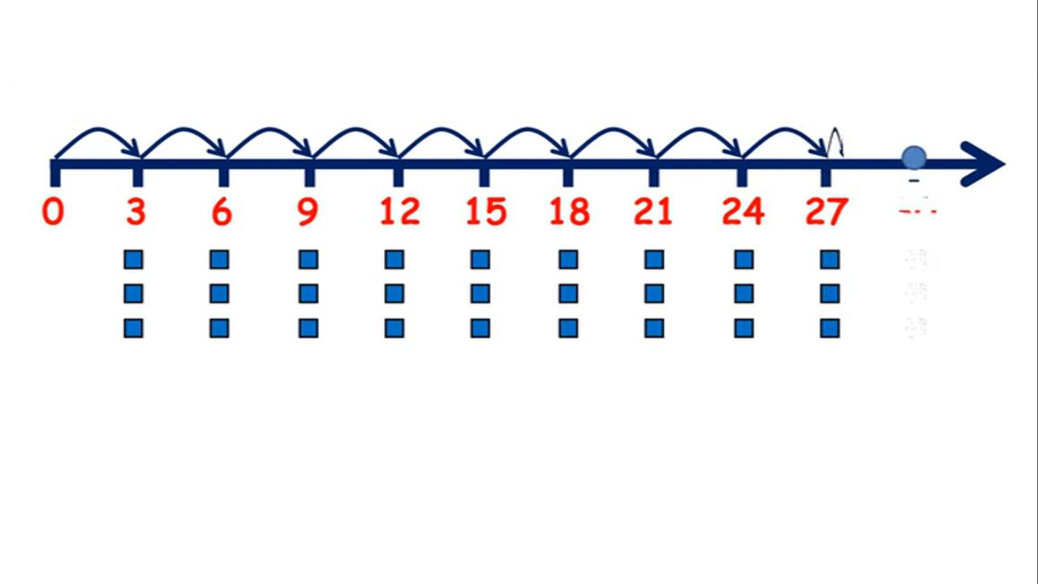 Divide – Recall division facts for the 3x table