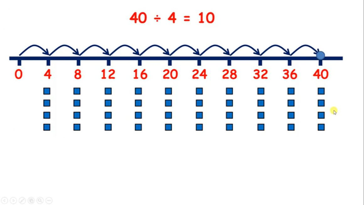 Divide – Recall division facts for the 4x table