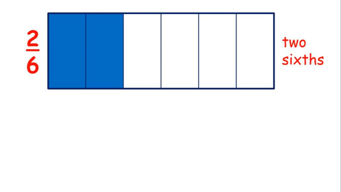 Fractions – Recognise and name unit and non-unit fractions