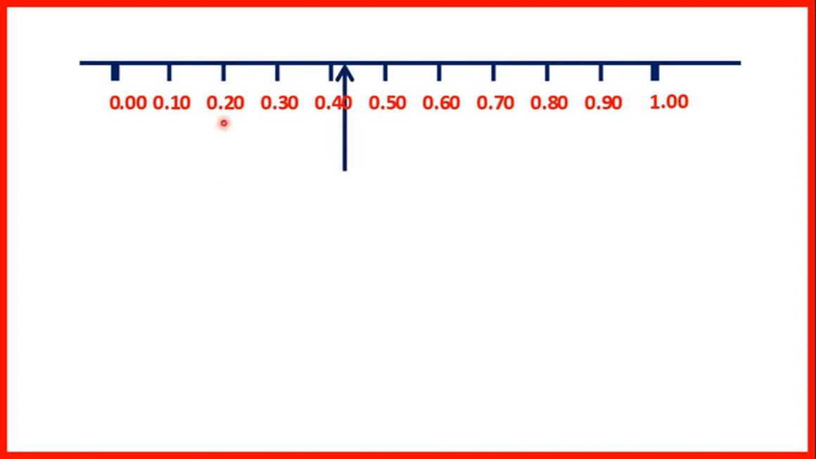 Locate tenths and hundredths on a number line