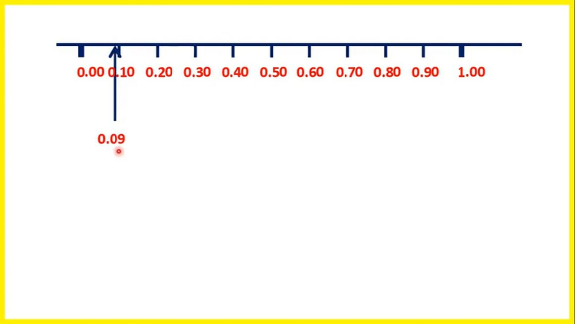 Locate tenths and hundredths on a number line – Your Turn