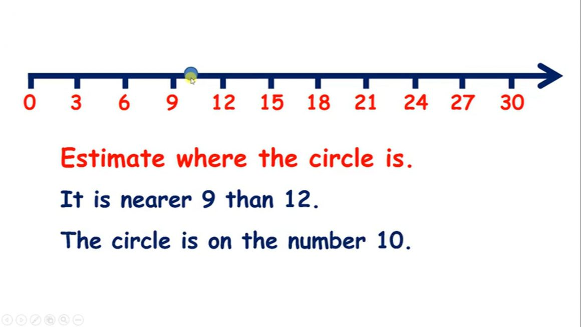 Multiply 2 – Complete missing numbers and Estimate position on a number line