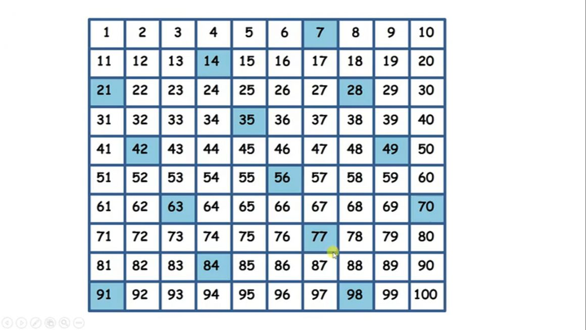 Multiply 6, 7, 8, 9 – Recall the 7x table