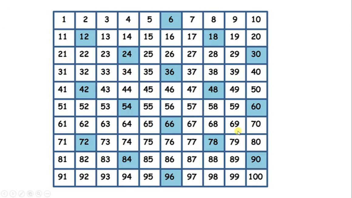 Multiply and divide 6, 7, 8, 9 – Connect the 3 and 6 times tables by doubling and halving