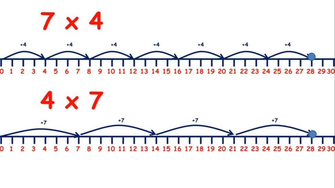 Multiply on a number line
