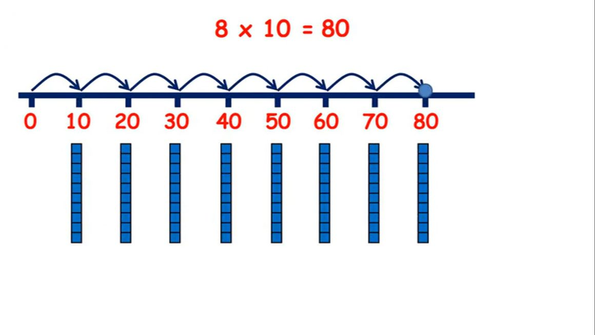 Practice multiplying by 2, 5 or 10