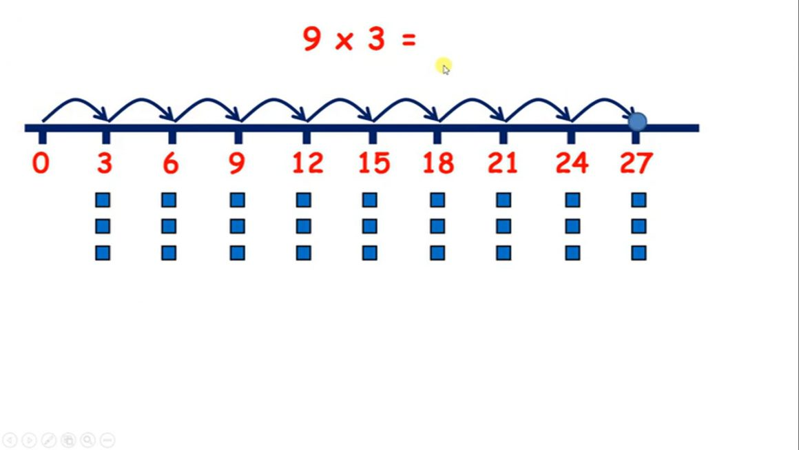 Practice multiplying by 3 or 4