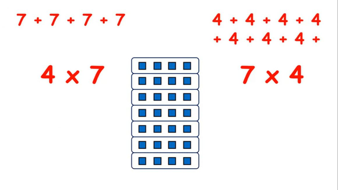 Recognise a multiplication array