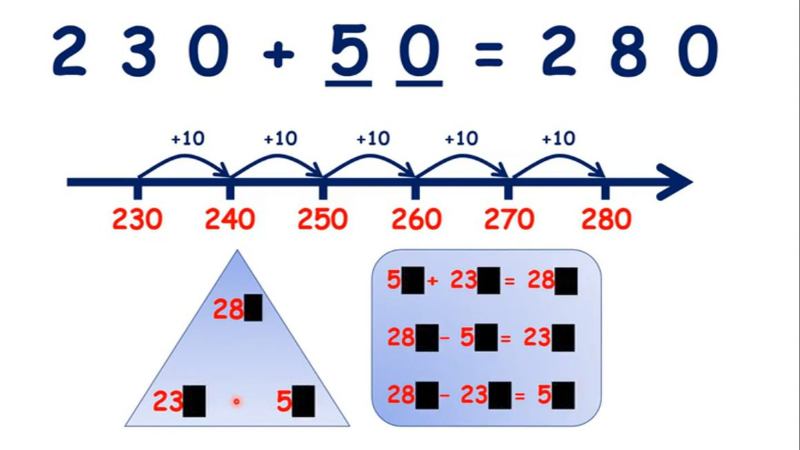 Solve missing number problems for adding multiples of 10 (three digit answers)