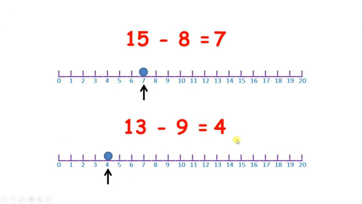 Subtract by counting back on a number line