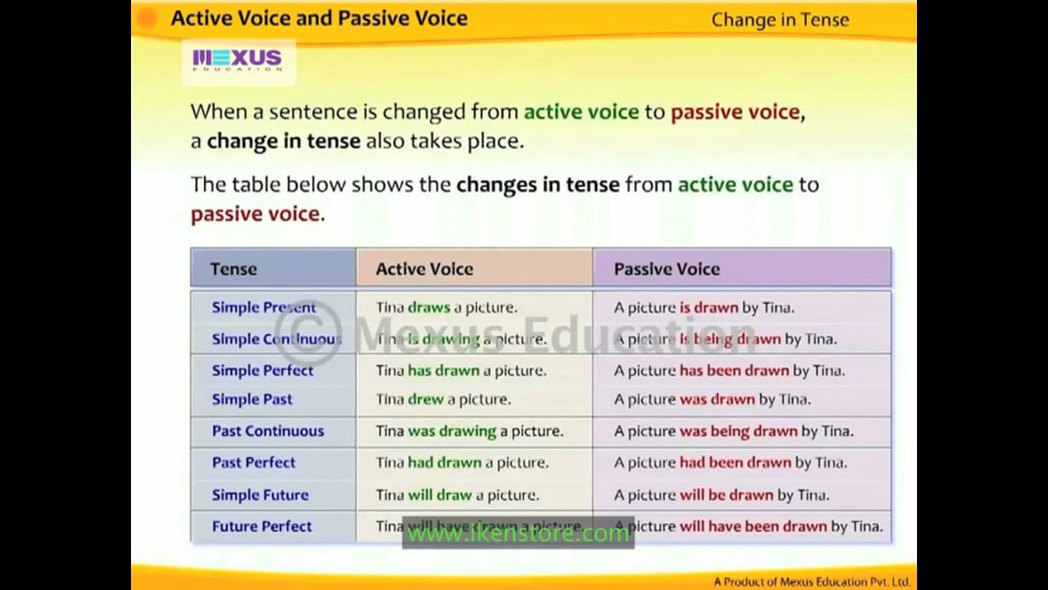 Writing sentences in Active and Passive Voice